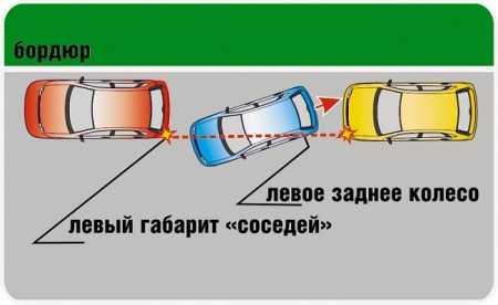 Перпендикулярная парковка - как правильно выполнить этот маневр?